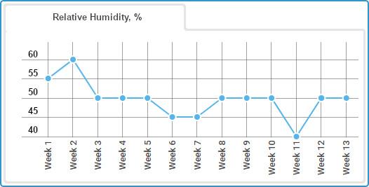 Autoflower Gorilla Glue grow journal, relative humidity chart