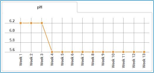 Autoflowering Gorilla Glue diary, pH levels for weeks 1-13