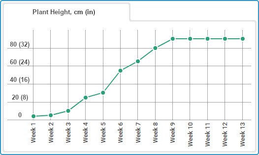 Gorilla Glue Auto grow journal, plant height chart