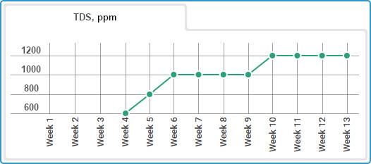Autoflower Gorilla Glue grow journal, weekly TDS readings
